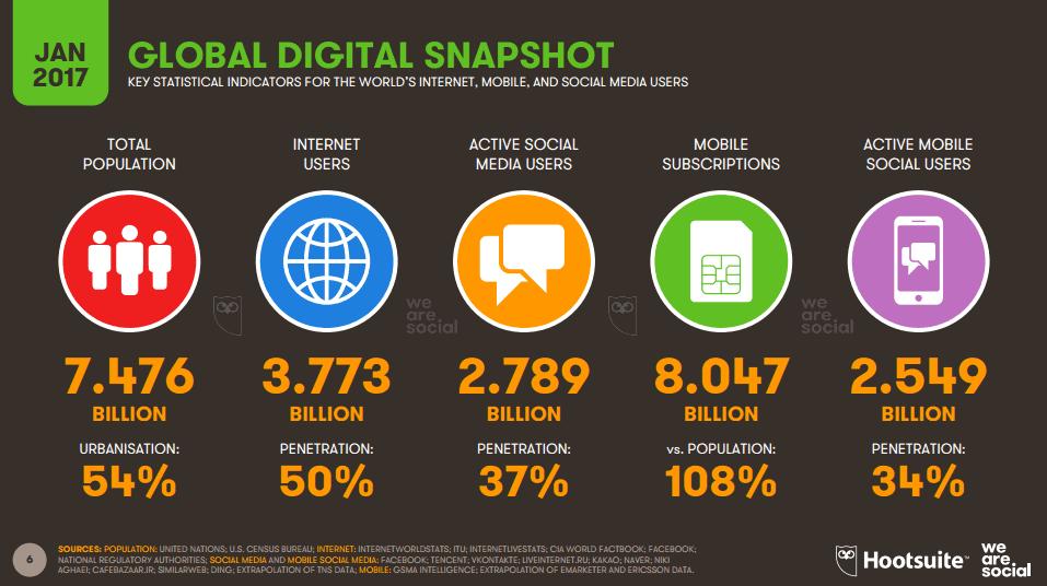 Datos de uso de internet y redes sociales en el mundo en 2017