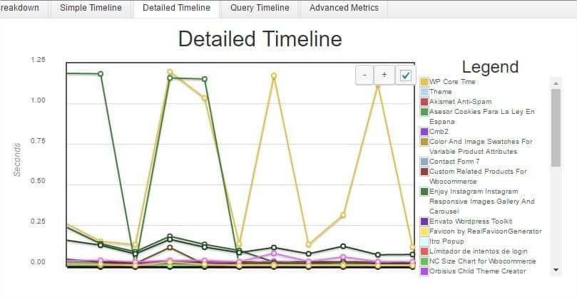 wordpress lento datos detalles timeline